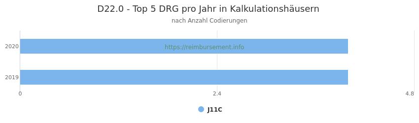 D22.0 Verteilung und Anzahl der zuordnungsrelevanten Fallpauschalen (DRG) zur Nebendiagnose (ICD-10 Codes) pro Jahr