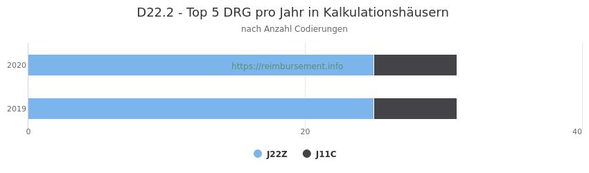 D22.2 Verteilung und Anzahl der zuordnungsrelevanten Fallpauschalen (DRG) zur Nebendiagnose (ICD-10 Codes) pro Jahr