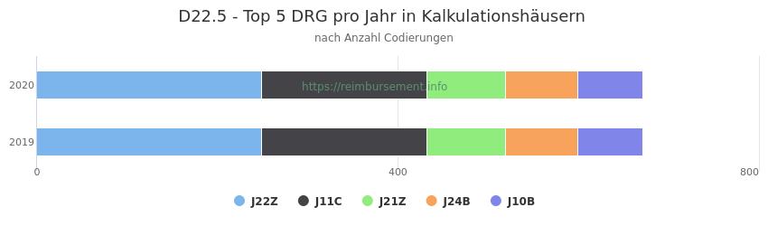 D22.5 Verteilung und Anzahl der zuordnungsrelevanten Fallpauschalen (DRG) zur Nebendiagnose (ICD-10 Codes) pro Jahr