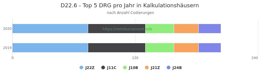 D22.6 Verteilung und Anzahl der zuordnungsrelevanten Fallpauschalen (DRG) zur Nebendiagnose (ICD-10 Codes) pro Jahr