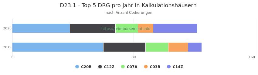 D23.1 Verteilung und Anzahl der zuordnungsrelevanten Fallpauschalen (DRG) zur Nebendiagnose (ICD-10 Codes) pro Jahr