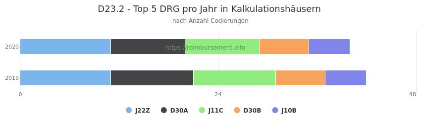 D23.2 Verteilung und Anzahl der zuordnungsrelevanten Fallpauschalen (DRG) zur Nebendiagnose (ICD-10 Codes) pro Jahr