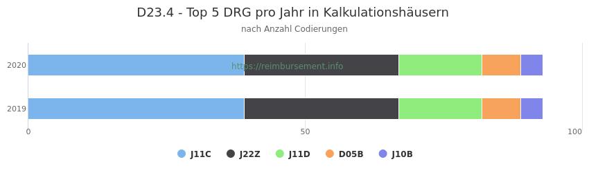 D23.4 Verteilung und Anzahl der zuordnungsrelevanten Fallpauschalen (DRG) zur Nebendiagnose (ICD-10 Codes) pro Jahr