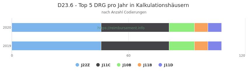 D23.6 Verteilung und Anzahl der zuordnungsrelevanten Fallpauschalen (DRG) zur Nebendiagnose (ICD-10 Codes) pro Jahr