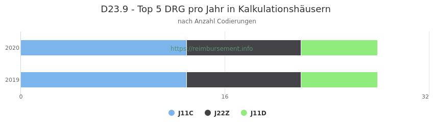 D23.9 Verteilung und Anzahl der zuordnungsrelevanten Fallpauschalen (DRG) zur Nebendiagnose (ICD-10 Codes) pro Jahr