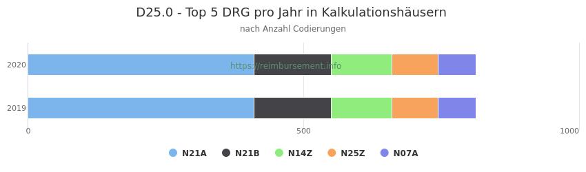 D25.0 Verteilung und Anzahl der zuordnungsrelevanten Fallpauschalen (DRG) zur Nebendiagnose (ICD-10 Codes) pro Jahr