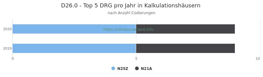 D26.0 Verteilung und Anzahl der zuordnungsrelevanten Fallpauschalen (DRG) zur Nebendiagnose (ICD-10 Codes) pro Jahr