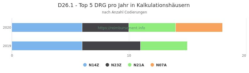 D26.1 Verteilung und Anzahl der zuordnungsrelevanten Fallpauschalen (DRG) zur Nebendiagnose (ICD-10 Codes) pro Jahr