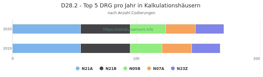 D28.2 Verteilung und Anzahl der zuordnungsrelevanten Fallpauschalen (DRG) zur Nebendiagnose (ICD-10 Codes) pro Jahr