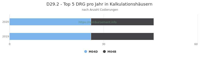 D29.2 Verteilung und Anzahl der zuordnungsrelevanten Fallpauschalen (DRG) zur Nebendiagnose (ICD-10 Codes) pro Jahr