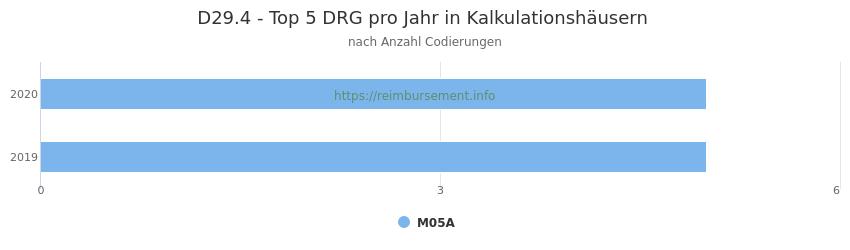 D29.4 Verteilung und Anzahl der zuordnungsrelevanten Fallpauschalen (DRG) zur Nebendiagnose (ICD-10 Codes) pro Jahr