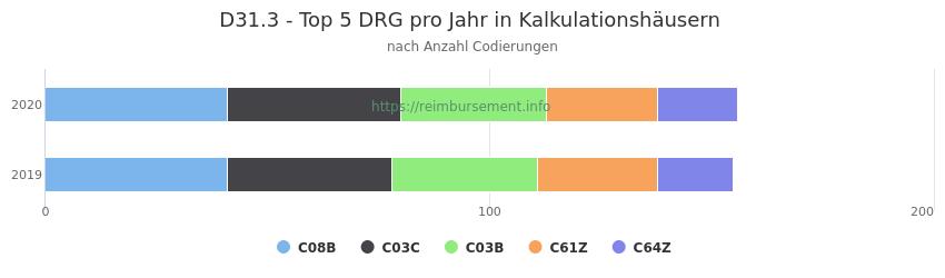 D31.3 Verteilung und Anzahl der zuordnungsrelevanten Fallpauschalen (DRG) zur Nebendiagnose (ICD-10 Codes) pro Jahr