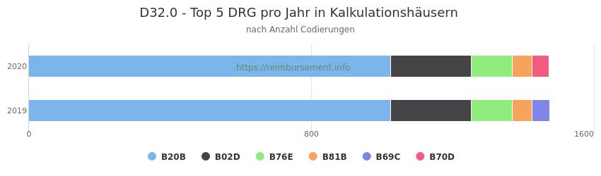 D32.0 Verteilung und Anzahl der zuordnungsrelevanten Fallpauschalen (DRG) zur Nebendiagnose (ICD-10 Codes) pro Jahr