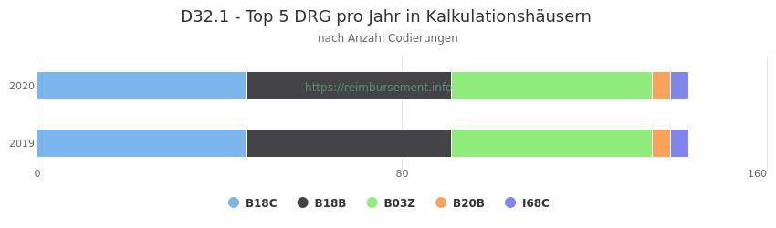D32.1 Verteilung und Anzahl der zuordnungsrelevanten Fallpauschalen (DRG) zur Nebendiagnose (ICD-10 Codes) pro Jahr