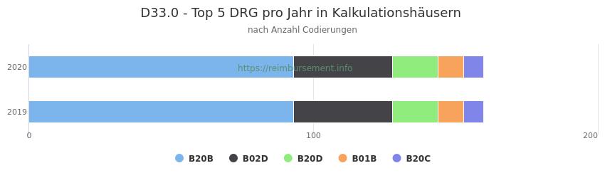 D33.0 Verteilung und Anzahl der zuordnungsrelevanten Fallpauschalen (DRG) zur Nebendiagnose (ICD-10 Codes) pro Jahr