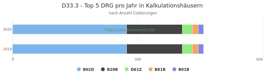 D33.3 Verteilung und Anzahl der zuordnungsrelevanten Fallpauschalen (DRG) zur Nebendiagnose (ICD-10 Codes) pro Jahr