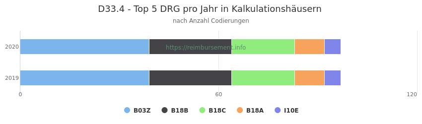 D33.4 Verteilung und Anzahl der zuordnungsrelevanten Fallpauschalen (DRG) zur Nebendiagnose (ICD-10 Codes) pro Jahr