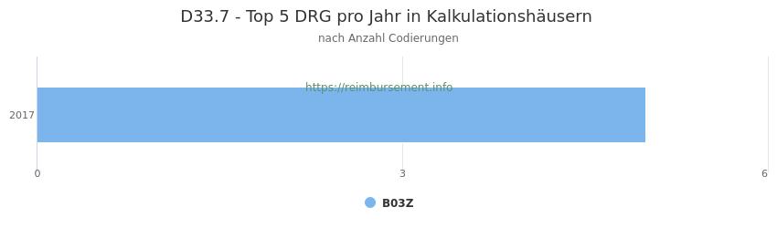 D33.7 Verteilung und Anzahl der zuordnungsrelevanten Fallpauschalen (DRG) zur Nebendiagnose (ICD-10 Codes) pro Jahr