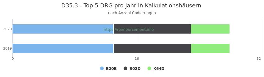 D35.3 Verteilung und Anzahl der zuordnungsrelevanten Fallpauschalen (DRG) zur Nebendiagnose (ICD-10 Codes) pro Jahr