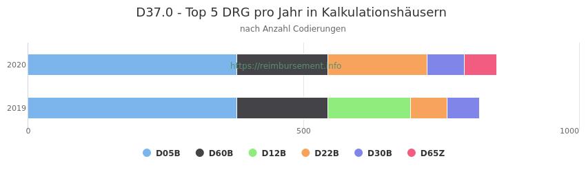 D37.0 Verteilung und Anzahl der zuordnungsrelevanten Fallpauschalen (DRG) zur Nebendiagnose (ICD-10 Codes) pro Jahr