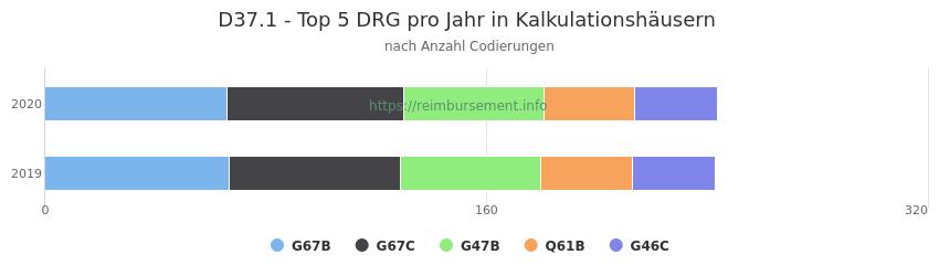 D37.1 Verteilung und Anzahl der zuordnungsrelevanten Fallpauschalen (DRG) zur Nebendiagnose (ICD-10 Codes) pro Jahr