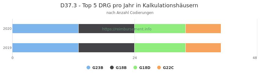 D37.3 Verteilung und Anzahl der zuordnungsrelevanten Fallpauschalen (DRG) zur Nebendiagnose (ICD-10 Codes) pro Jahr