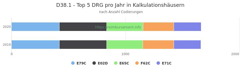 D38.1 Verteilung und Anzahl der zuordnungsrelevanten Fallpauschalen (DRG) zur Nebendiagnose (ICD-10 Codes) pro Jahr