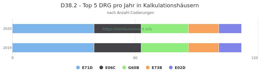 D38.2 Verteilung und Anzahl der zuordnungsrelevanten Fallpauschalen (DRG) zur Nebendiagnose (ICD-10 Codes) pro Jahr