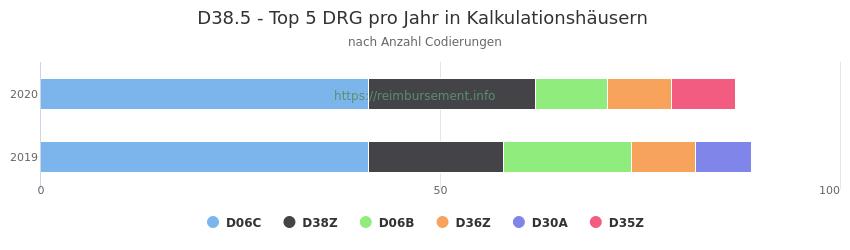 D38.5 Verteilung und Anzahl der zuordnungsrelevanten Fallpauschalen (DRG) zur Nebendiagnose (ICD-10 Codes) pro Jahr
