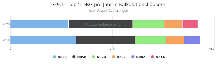 D39.1 Verteilung und Anzahl der zuordnungsrelevanten Fallpauschalen (DRG) zur Nebendiagnose (ICD-10 Codes) pro Jahr