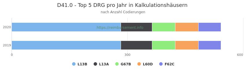 D41.0 Verteilung und Anzahl der zuordnungsrelevanten Fallpauschalen (DRG) zur Nebendiagnose (ICD-10 Codes) pro Jahr
