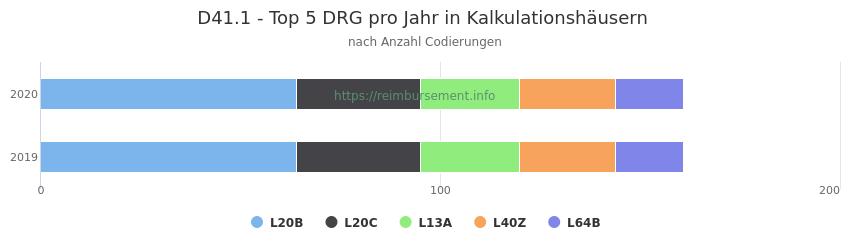 D41.1 Verteilung und Anzahl der zuordnungsrelevanten Fallpauschalen (DRG) zur Nebendiagnose (ICD-10 Codes) pro Jahr