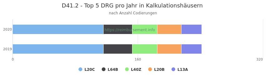 D41.2 Verteilung und Anzahl der zuordnungsrelevanten Fallpauschalen (DRG) zur Nebendiagnose (ICD-10 Codes) pro Jahr