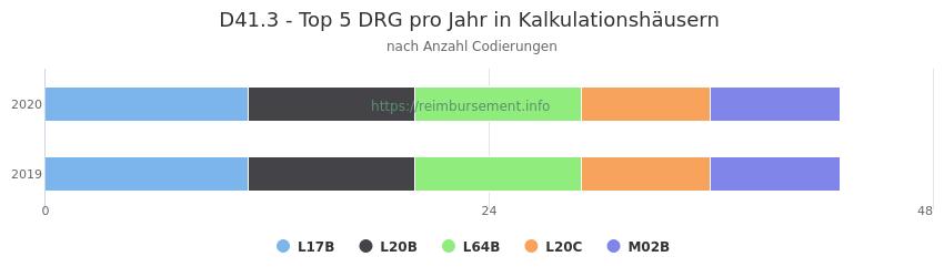 D41.3 Verteilung und Anzahl der zuordnungsrelevanten Fallpauschalen (DRG) zur Nebendiagnose (ICD-10 Codes) pro Jahr