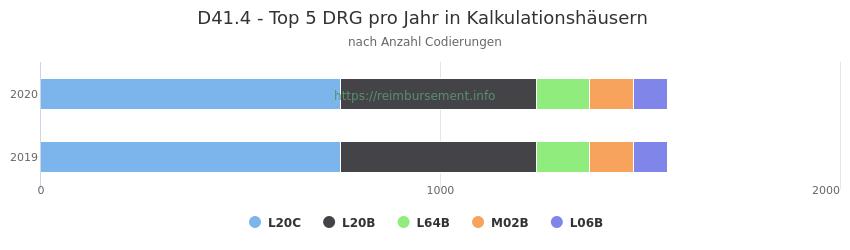 D41.4 Verteilung und Anzahl der zuordnungsrelevanten Fallpauschalen (DRG) zur Nebendiagnose (ICD-10 Codes) pro Jahr