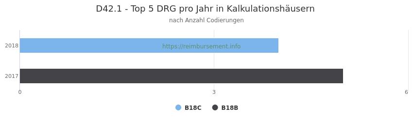 D42.1 Verteilung und Anzahl der zuordnungsrelevanten Fallpauschalen (DRG) zur Nebendiagnose (ICD-10 Codes) pro Jahr