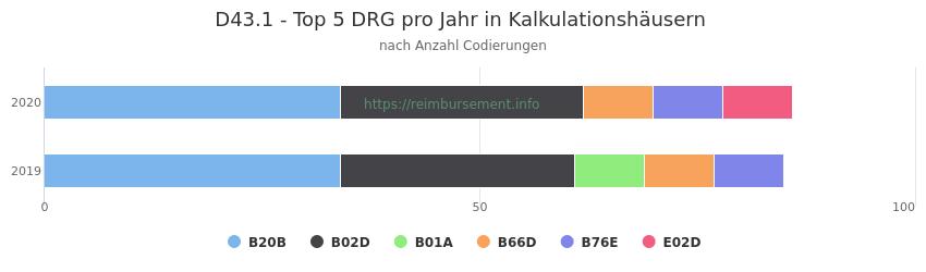 D43.1 Verteilung und Anzahl der zuordnungsrelevanten Fallpauschalen (DRG) zur Nebendiagnose (ICD-10 Codes) pro Jahr