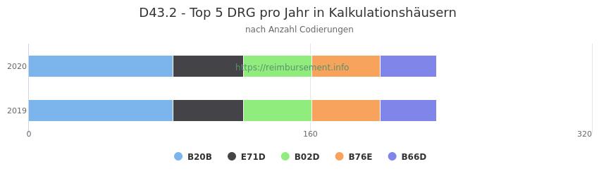 D43.2 Verteilung und Anzahl der zuordnungsrelevanten Fallpauschalen (DRG) zur Nebendiagnose (ICD-10 Codes) pro Jahr