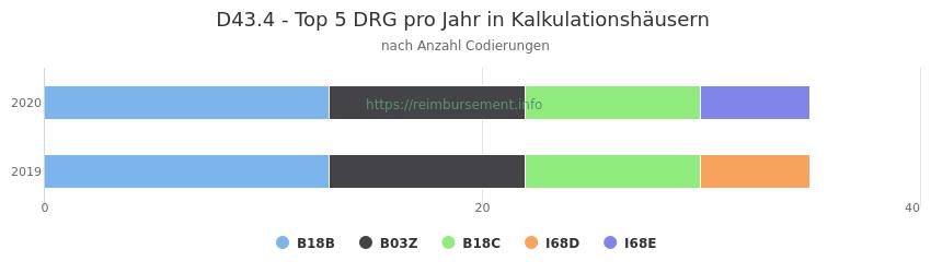 D43.4 Verteilung und Anzahl der zuordnungsrelevanten Fallpauschalen (DRG) zur Nebendiagnose (ICD-10 Codes) pro Jahr