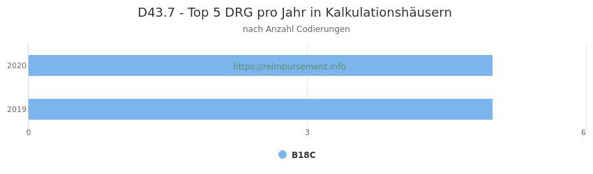 D43.7 Verteilung und Anzahl der zuordnungsrelevanten Fallpauschalen (DRG) zur Nebendiagnose (ICD-10 Codes) pro Jahr