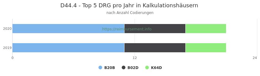 D44.4 Verteilung und Anzahl der zuordnungsrelevanten Fallpauschalen (DRG) zur Nebendiagnose (ICD-10 Codes) pro Jahr