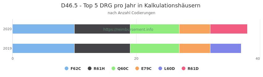 D46.5 Verteilung und Anzahl der zuordnungsrelevanten Fallpauschalen (DRG) zur Nebendiagnose (ICD-10 Codes) pro Jahr
