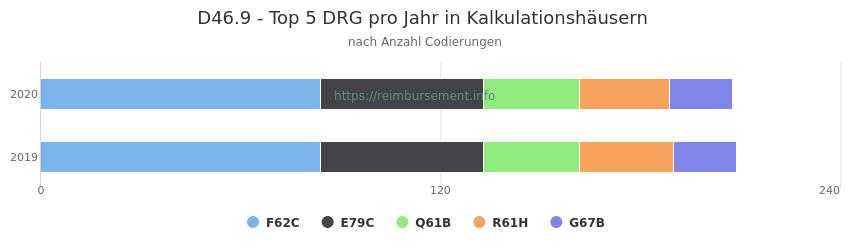 D46.9 Verteilung und Anzahl der zuordnungsrelevanten Fallpauschalen (DRG) zur Nebendiagnose (ICD-10 Codes) pro Jahr