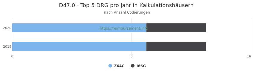 D47.0 Verteilung und Anzahl der zuordnungsrelevanten Fallpauschalen (DRG) zur Nebendiagnose (ICD-10 Codes) pro Jahr