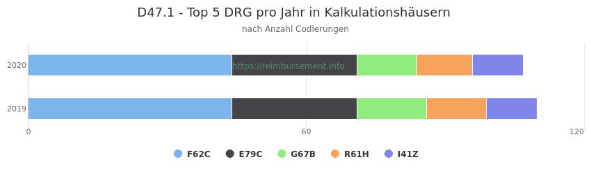 D47.1 Verteilung und Anzahl der zuordnungsrelevanten Fallpauschalen (DRG) zur Nebendiagnose (ICD-10 Codes) pro Jahr