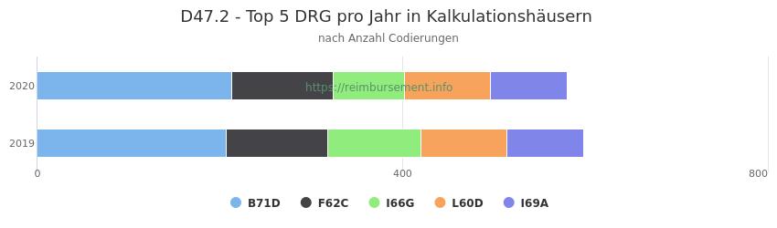 D47.2 Verteilung und Anzahl der zuordnungsrelevanten Fallpauschalen (DRG) zur Nebendiagnose (ICD-10 Codes) pro Jahr