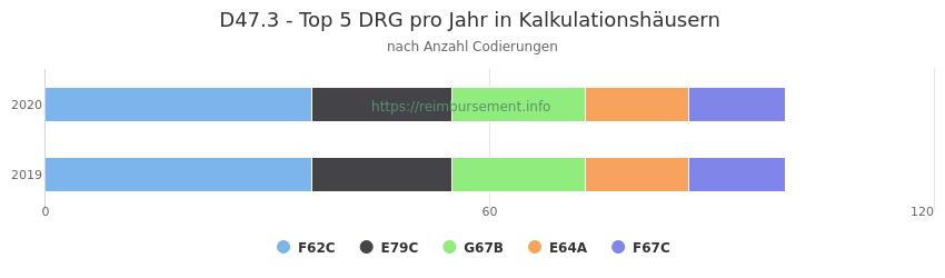 D47.3 Verteilung und Anzahl der zuordnungsrelevanten Fallpauschalen (DRG) zur Nebendiagnose (ICD-10 Codes) pro Jahr