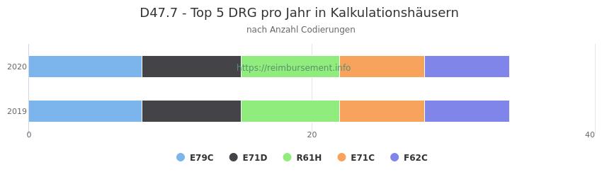 D47.7 Verteilung und Anzahl der zuordnungsrelevanten Fallpauschalen (DRG) zur Nebendiagnose (ICD-10 Codes) pro Jahr
