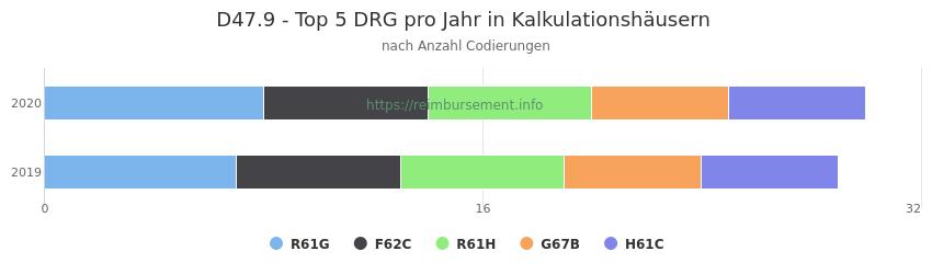 D47.9 Verteilung und Anzahl der zuordnungsrelevanten Fallpauschalen (DRG) zur Nebendiagnose (ICD-10 Codes) pro Jahr