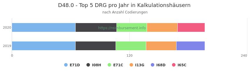 D48.0 Verteilung und Anzahl der zuordnungsrelevanten Fallpauschalen (DRG) zur Nebendiagnose (ICD-10 Codes) pro Jahr